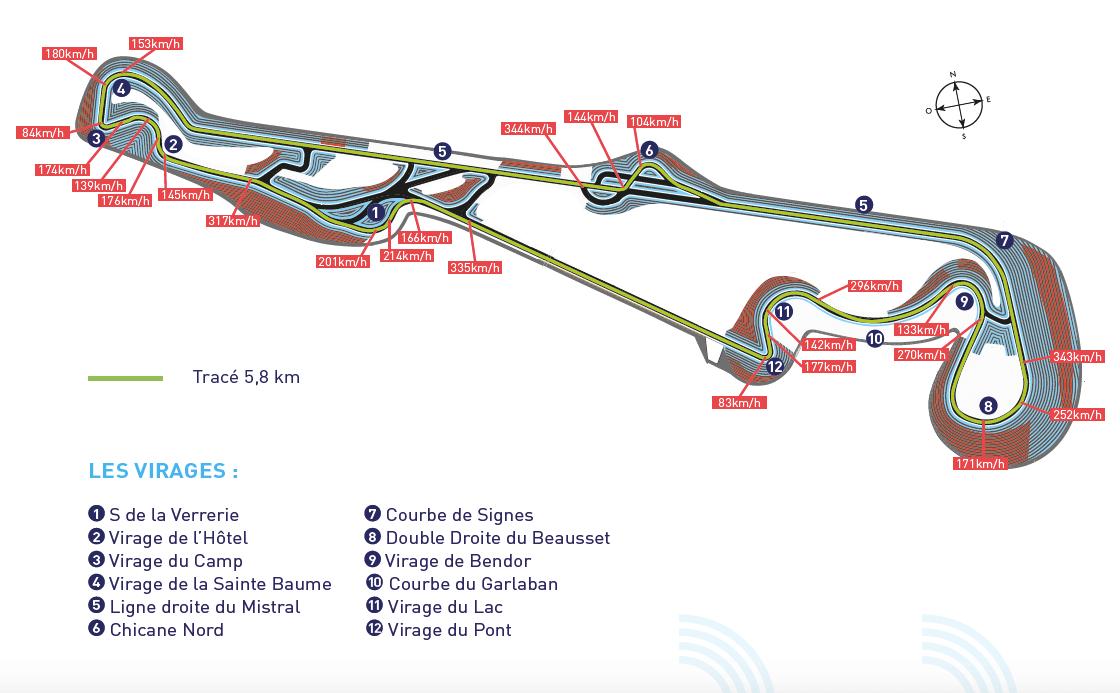 Racé du circuit Paul Ricard au Castellet